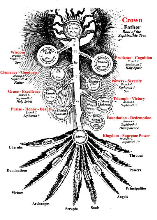 29Fludd Sephirothic Tree web